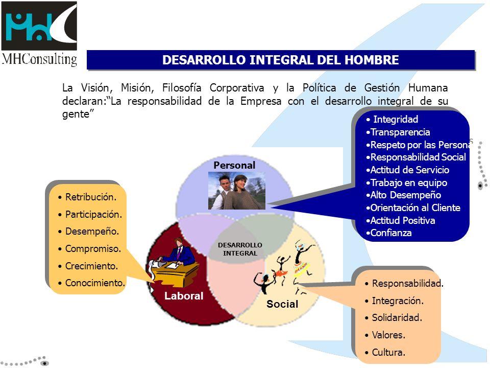 Social La Visión, Misión, Filosofía Corporativa y la Política de Gestión Humana declaran:La responsabilidad de la Empresa con el desarrollo integral d