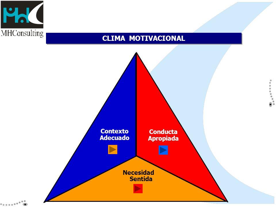 CLIMA MOTIVACIONAL Necesidad Sentida Conducta Apropiada Contexto Adecuado