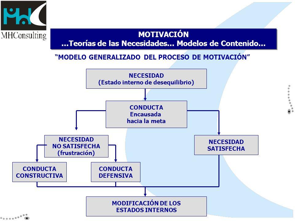 MODELO GENERALIZADO DEL PROCESO DE MOTIVACIÓN MOTIVACIÓN...Teorías de las Necesidades... Modelos de Contenido... NECESIDAD (Estado interno de desequil