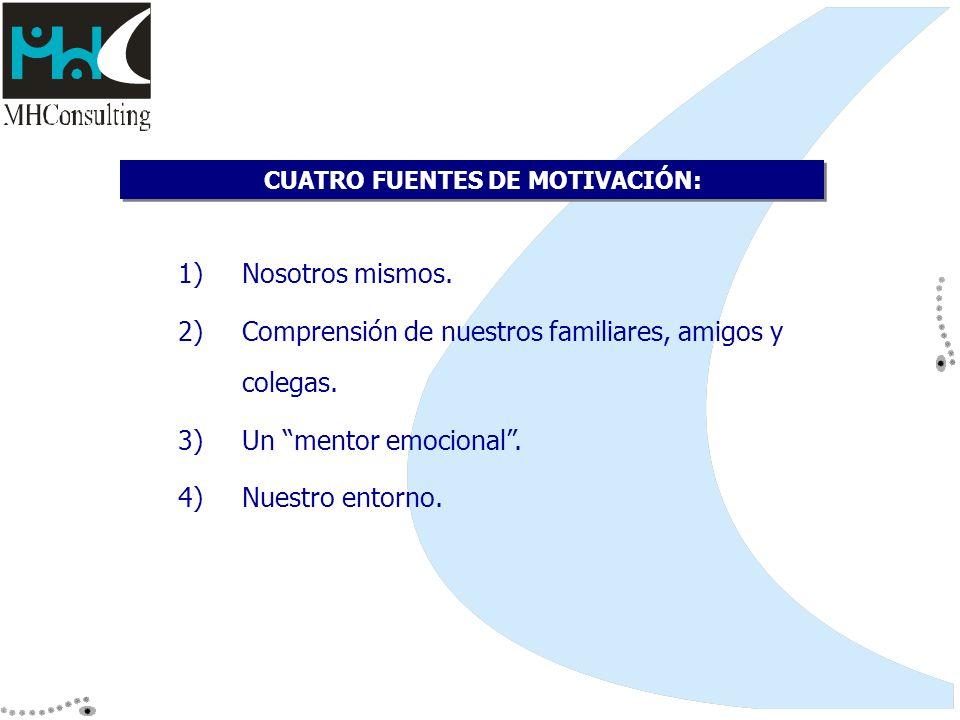 CUATRO FUENTES DE MOTIVACIÓN: 1)Nosotros mismos. 2)Comprensión de nuestros familiares, amigos y colegas. 3)Un mentor emocional. 4)Nuestro entorno.