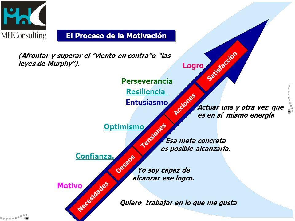 El Proceso de la Motivación Necesidades Deseos Tensiones Acciones Satisfacción Motivo Confianza. Optimismo Perseverancia Resiliencia Entusiasmo Logro