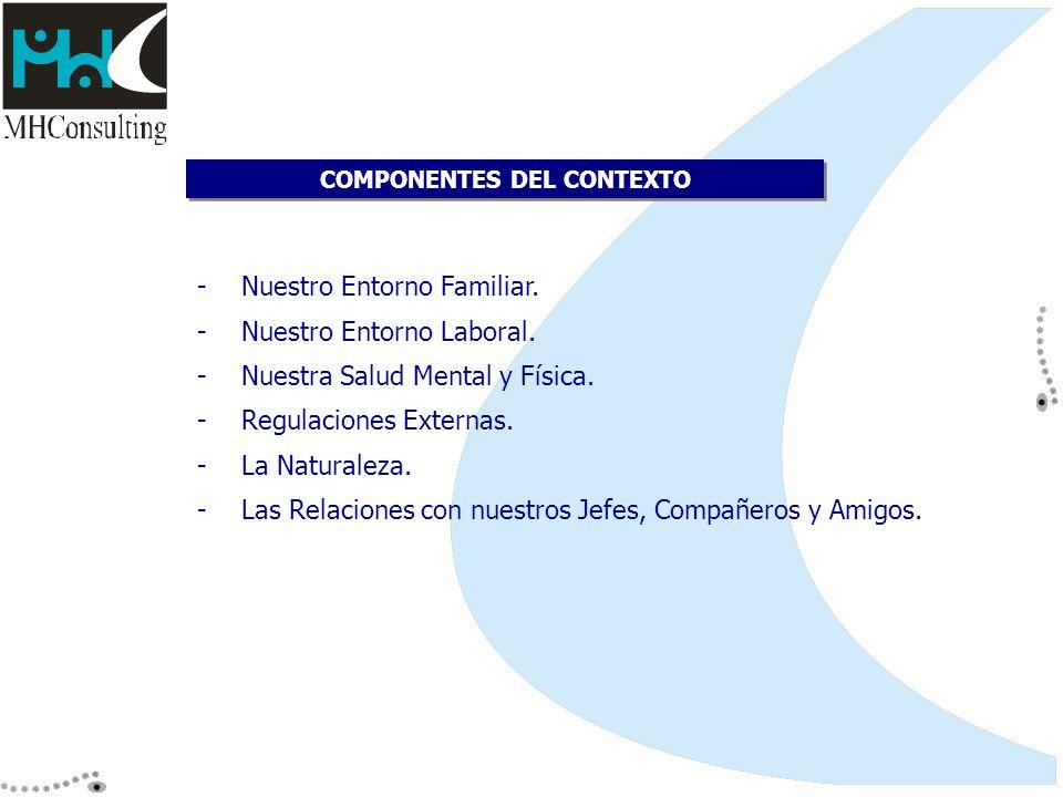COMPONENTES DEL CONTEXTO -Nuestro Entorno Familiar. -Nuestro Entorno Laboral. -Nuestra Salud Mental y Física. -Regulaciones Externas. -La Naturaleza.