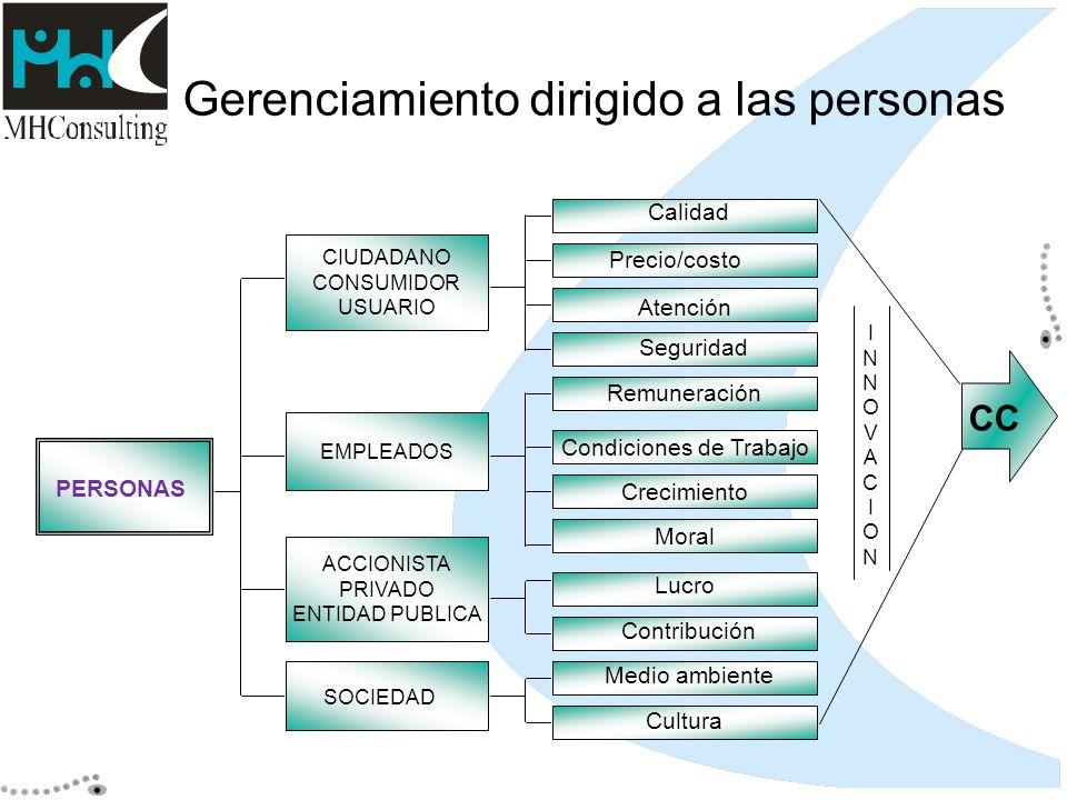Gerenciamiento dirigido a las personas CIUDADANO CONSUMIDOR USUARIO EMPLEADOS Moral Condiciones de Trabajo CC INNOVACIONINNOVACION PERSONAS ACCIONISTA