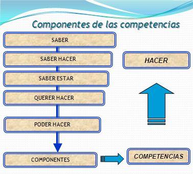 Componentes de las competencias SABER SABER HACER QUERER HACER SABER ESTAR PODER HACER COMPONENTES HACER COMPETENCIAS