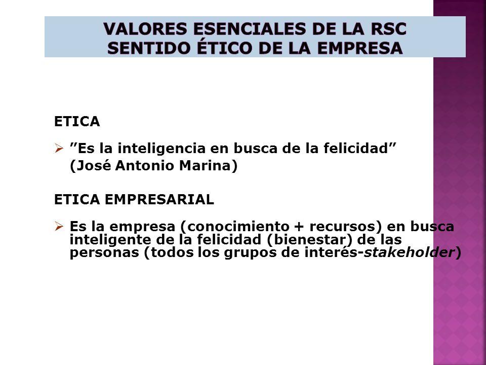 ETICA Es la inteligencia en busca de la felicidad (José Antonio Marina) ETICA EMPRESARIAL Es la empresa (conocimiento + recursos) en busca inteligente de la felicidad (bienestar) de las personas (todos los grupos de interés-stakeholder)
