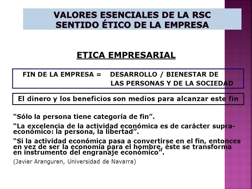 ETICA EMPRESARIAL FIN DE LA EMPRESA = DESARROLLO / BIENESTAR DE LAS PERSONAS Y DE LA SOCIEDAD Sólo la persona tiene categoría de fin.