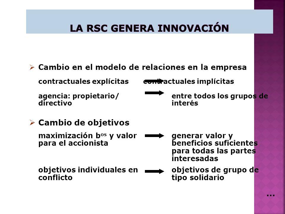 Cambio en el modelo de relaciones en la empresa contractuales explícitas contractuales implícitas agencia: propietario/entre todos los grupos de directivo interés...