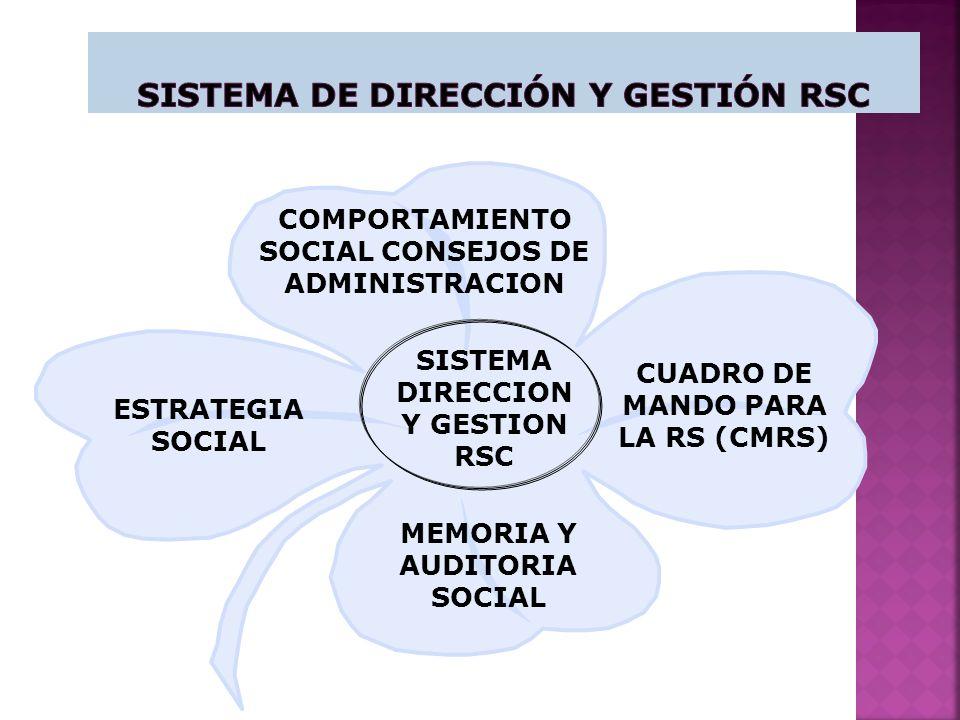 SISTEMA DIRECCION Y GESTION RSC COMPORTAMIENTO SOCIAL CONSEJOS DE ADMINISTRACION CUADRO DE MANDO PARA LA RS (CMRS) MEMORIA Y AUDITORIA SOCIAL ESTRATEGIA SOCIAL