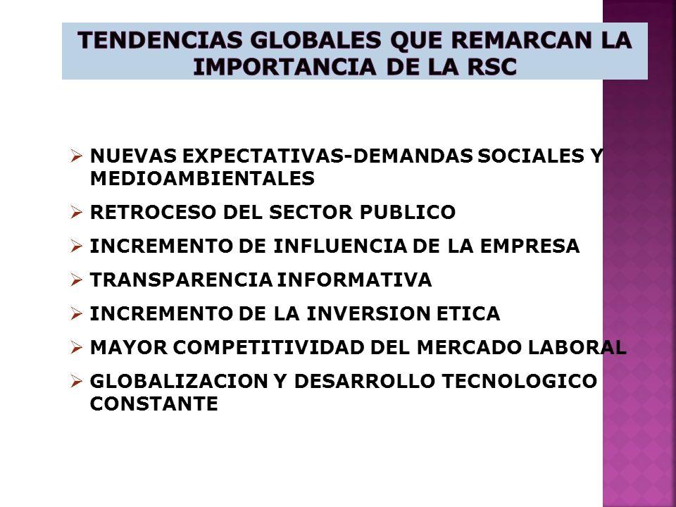 NUEVAS EXPECTATIVAS-DEMANDAS SOCIALES Y MEDIOAMBIENTALES RETROCESO DEL SECTOR PUBLICO INCREMENTO DE INFLUENCIA DE LA EMPRESA TRANSPARENCIA INFORMATIVA INCREMENTO DE LA INVERSION ETICA MAYOR COMPETITIVIDAD DEL MERCADO LABORAL GLOBALIZACION Y DESARROLLO TECNOLOGICO CONSTANTE
