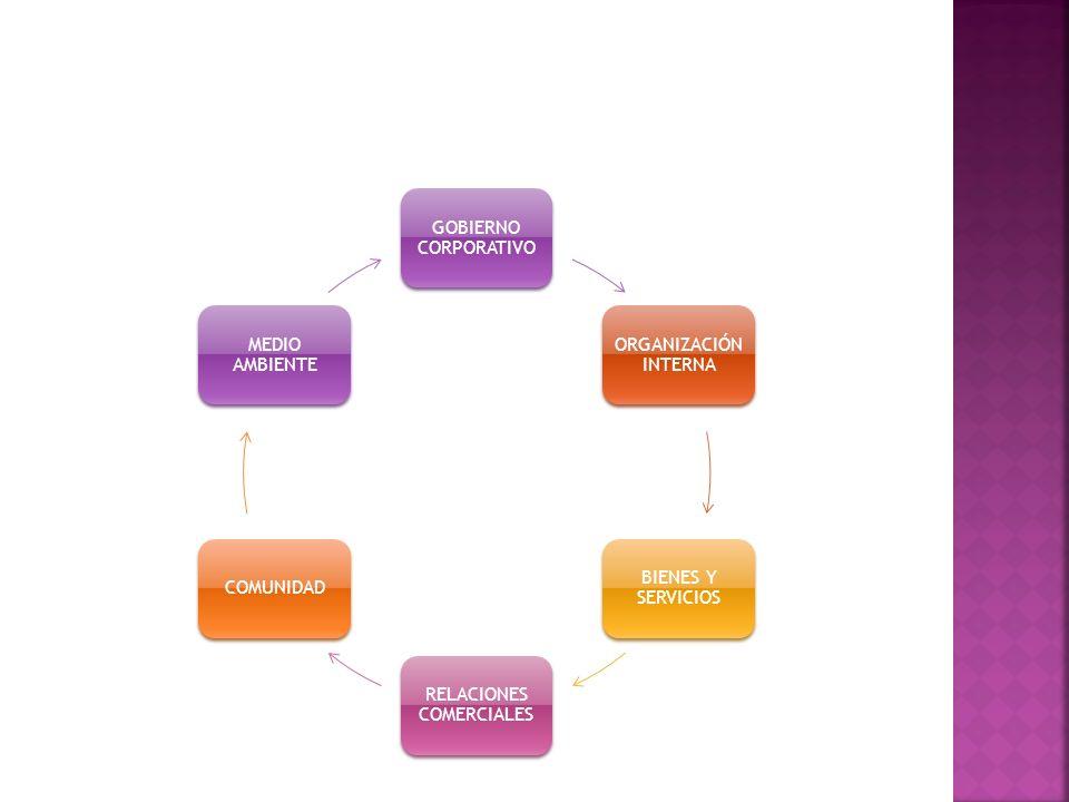 GOBIERNO CORPORATIVO ORGANIZACIÓN INTERNA BIENES Y SERVICIOS RELACIONES COMERCIALES COMUNIDAD MEDIO AMBIENTE