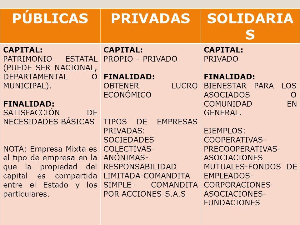 PÚBLICASPRIVADASSOLIDARIA S CAPITAL: PATRIMONIO ESTATAL (PUEDE SER NACIONAL, DEPARTAMENTAL O MUNICIPAL).