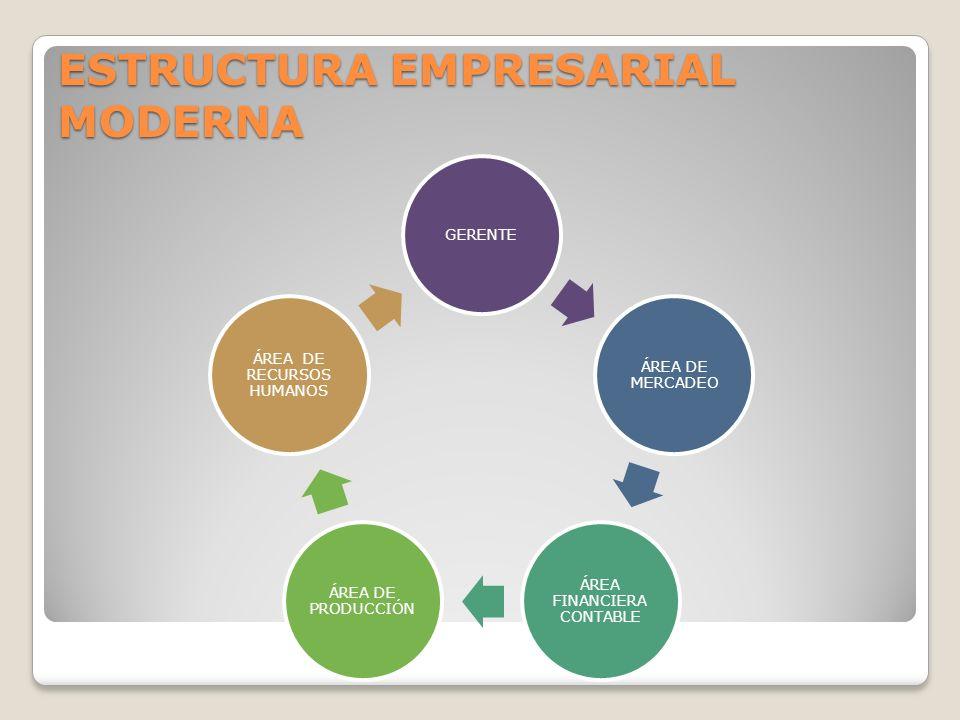 ESTRUCTURA EMPRESARIAL MODERNA GERENTE ÁREA DE MERCADEO ÁREA FINANCIERA CONTABLE ÁREA DE PRODUCCIÓN ÁREA DE RECURSOS HUMANOS