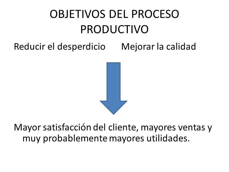 OBJETIVOS DEL PROCESO PRODUCTIVO Reducir el desperdicio Mejorar la calidad Mayor satisfacción del cliente, mayores ventas y muy probablemente mayores