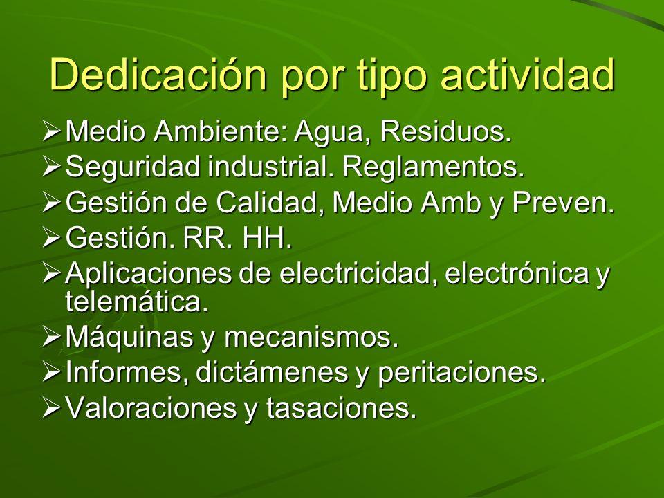 Dedicación por tipo actividad Medio Ambiente: Agua, Residuos. Medio Ambiente: Agua, Residuos. Seguridad industrial. Reglamentos. Seguridad industrial.