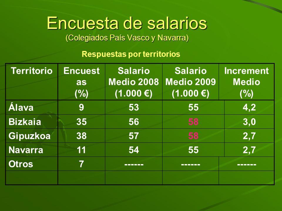 Respuestas por territorios TerritorioEncuest as (%) Salario Medio 2008 (1.000 ) Salario Medio 2009 (1.000 ) Increment Medio (%) Álava 953554,2 Bizkaia