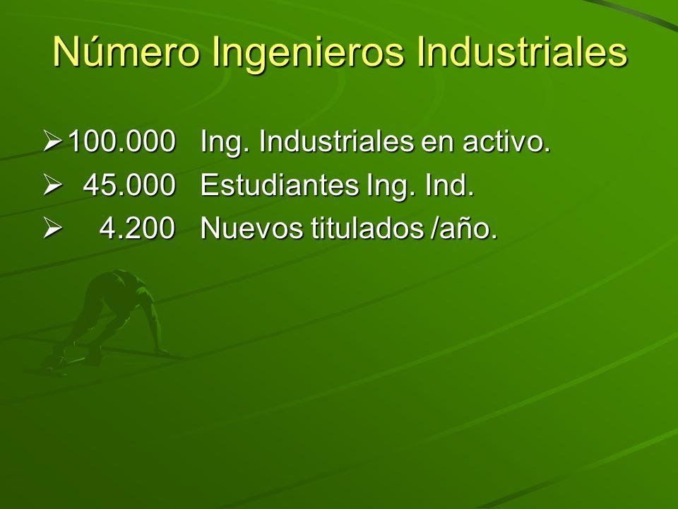 Número Ingenieros Industriales 100.000 Ing. Industriales en activo. 100.000 Ing. Industriales en activo. 45.000 Estudiantes Ing. Ind. 45.000 Estudiant