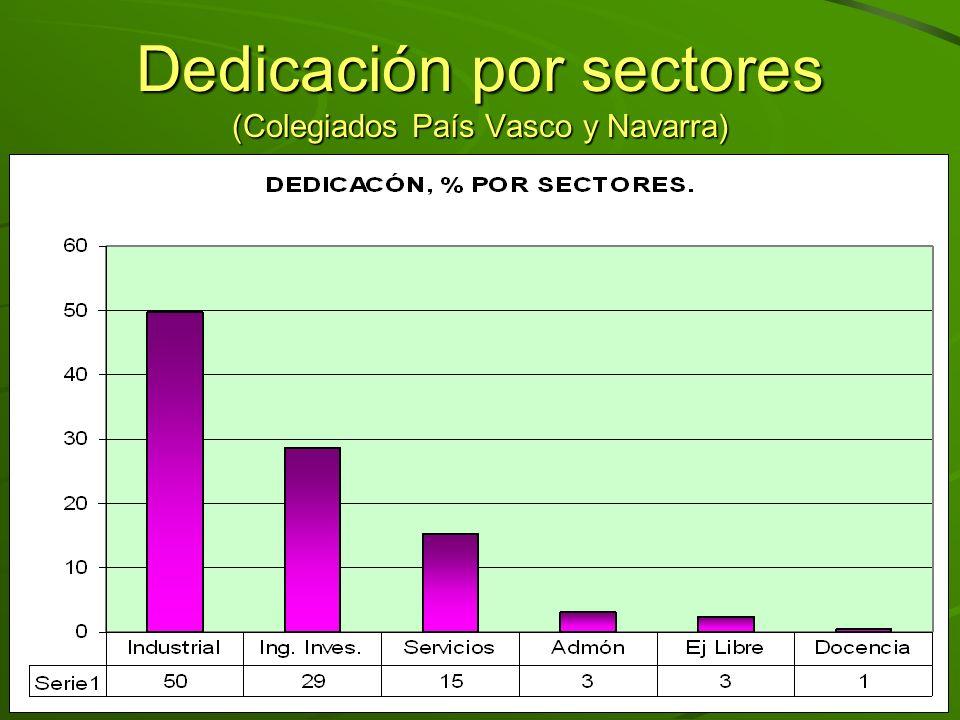 Dedicación naturaleza trabajo (Colegiados País Vasco y Navarra)
