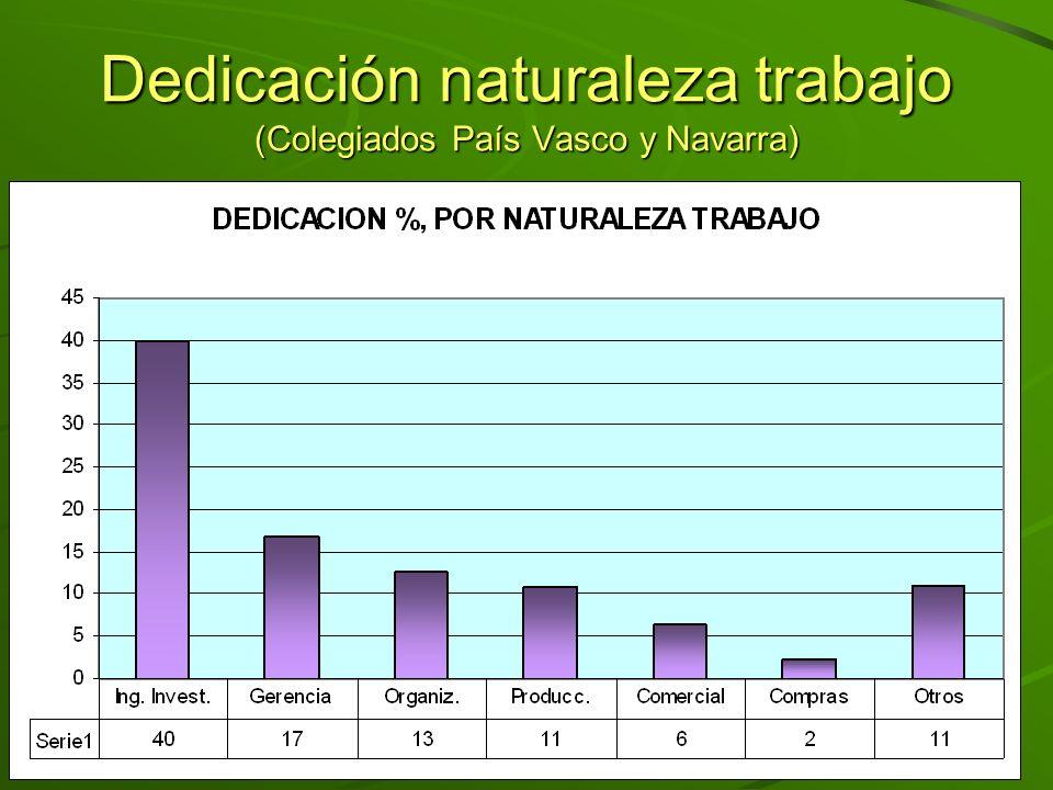 Dedicación por tipo actividad Medio Ambiente: Agua, Residuos.