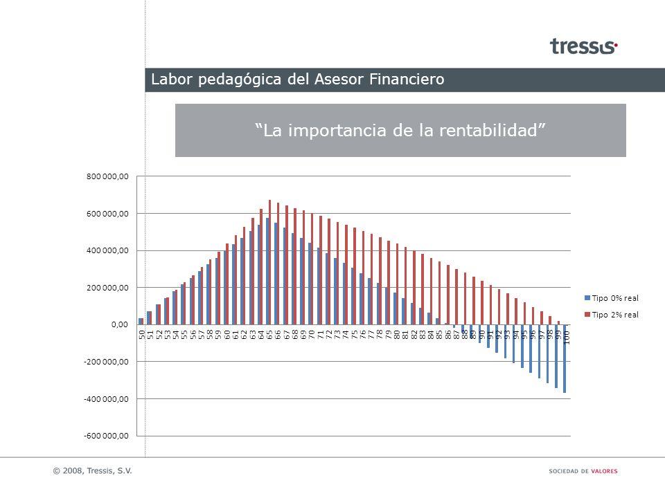 Labor pedagógica del Asesor Financiero La importancia de la rentabilidad