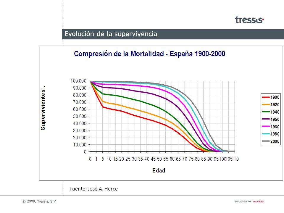 Evolución de la supervivencia Fuente: José A. Herce