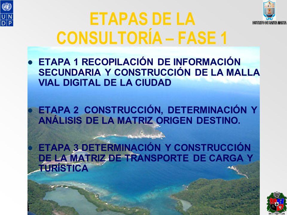 ETAPAS DE LA CONSULTORÍA – FASE 1 ETAPA 1 RECOPILACIÓN DE INFORMACIÓN SECUNDARIA Y CONSTRUCCIÓN DE LA MALLA VIAL DIGITAL DE LA CIUDAD ETAPA 2 CONSTRUC