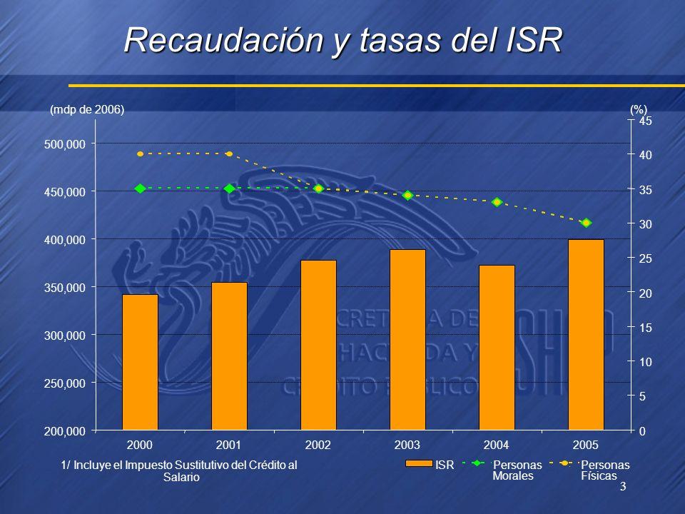 3 Recaudación y tasas del ISR