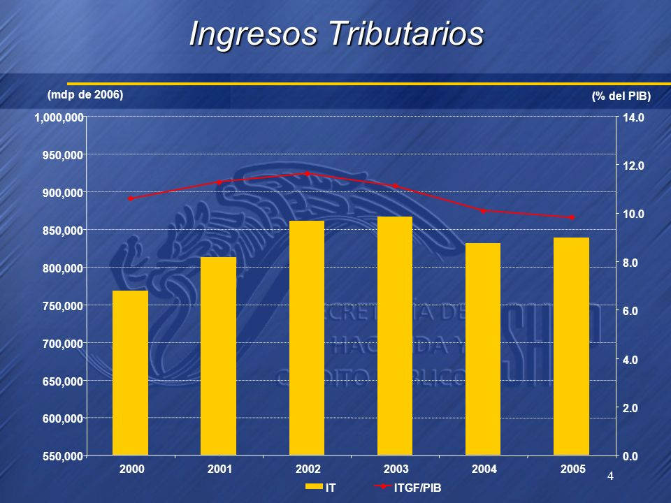 4 Ingresos Tributarios 550,000 600,000 650,000 700,000 750,000 800,000 850,000 900,000 950,000 1,000,000 200020012002200320042005 0.0 2.0 4.0 6.0 8.0 10.0 12.0 14.0 ITITGF/PIB (mdp de 2006) (% del PIB)
