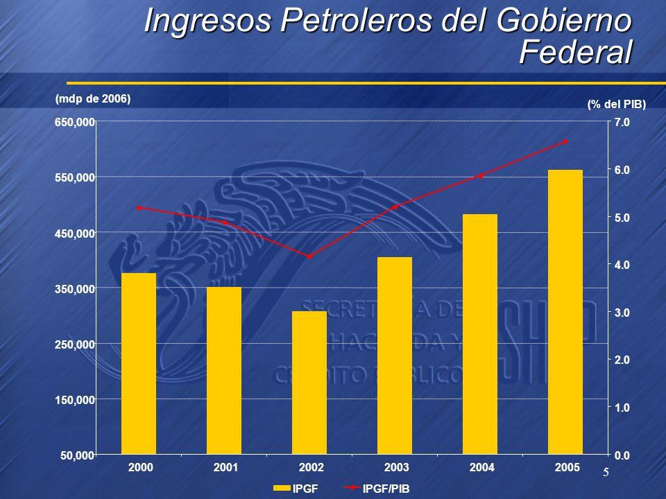 5 Ingresos Petroleros del Gobierno Federal 50,000 150,000 250,000 350,000 450,000 550,000 650,000 200020012002200320042005 0.0 1.0 2.0 3.0 4.0 5.0 6.0 7.0 IPGFIPGF/PIB (mdp de 2006) (% del PIB)