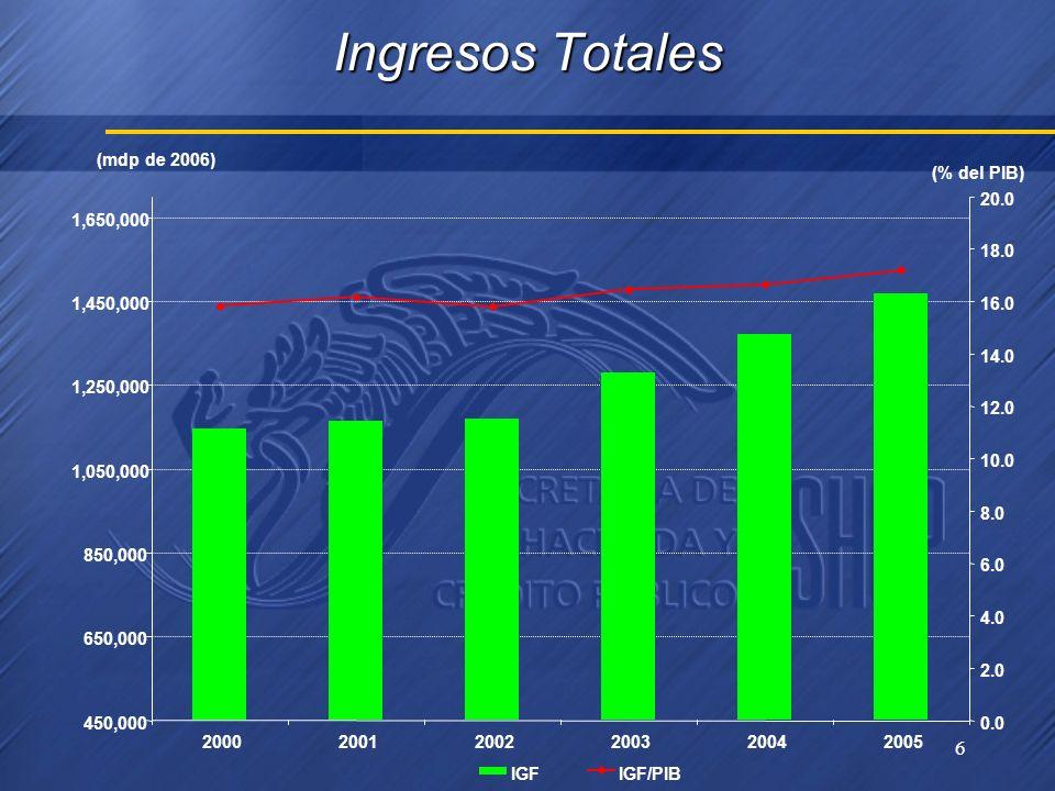 6 Ingresos Totales 450,000 650,000 850,000 1,050,000 1,250,000 1,450,000 1,650,000 200020012002200320042005 0.0 2.0 4.0 6.0 8.0 10.0 12.0 14.0 16.0 18.0 20.0 IGFIGF/PIB (mdp de 2006) (% del PIB)