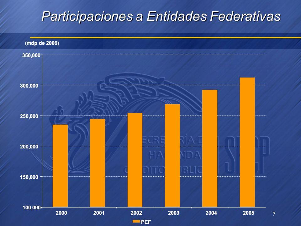 7 Participaciones a Entidades Federativas 100,000 150,000 200,000 250,000 300,000 350,000 200020012002200320042005 PEF (mdp de 2006)
