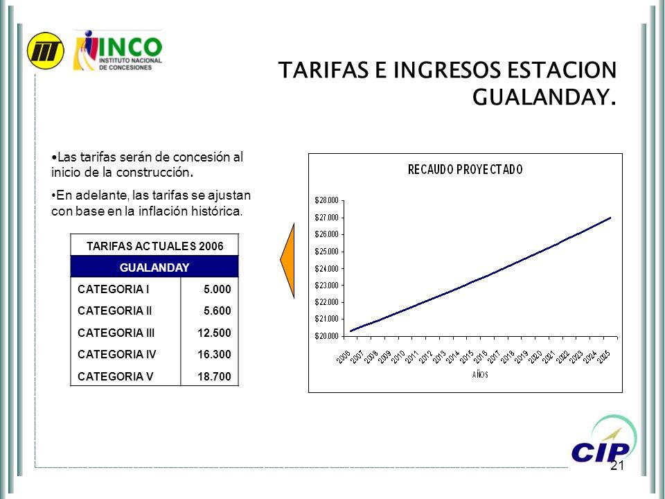 21 TARIFAS E INGRESOS ESTACION GUALANDAY. COP Millones Las tarifas serán de concesión al inicio de la construcción. En adelante, las tarifas se ajusta
