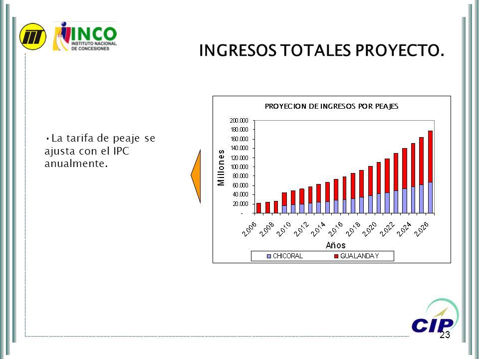 23 INGRESOS TOTALES PROYECTO. COP Millones La tarifa de peaje se ajusta con el IPC anualmente.
