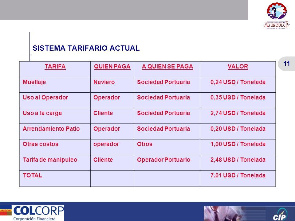 11 Versión Preliminar 11 Versión Preliminar SISTEMA TARIFARIO ACTUAL TARIFAQUIEN PAGAA QUIEN SE PAGAVALOR MuellajeNavieroSociedad Portuaria0,24 USD /