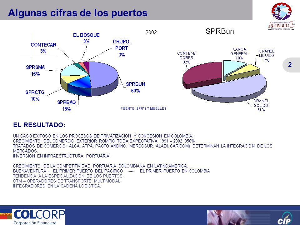 2 Versión Preliminar 2 FUENTE: SPRS Y MUELLES Algunas cifras de los puertos 2002 EL RESULTADO: UN CASO EXITOSO EN LOS PROCESOS DE PRIVATIZACION Y CONC