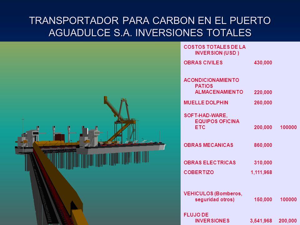 TRANSPORTADOR PARA CARBON EN EL PUERTO AGUADULCE S.A. INVERSIONES TOTALES COSTOS TOTALES DE LA INVERSION (USD ) OBRAS CIVILES430,000 ACONDICIONAMIENTO
