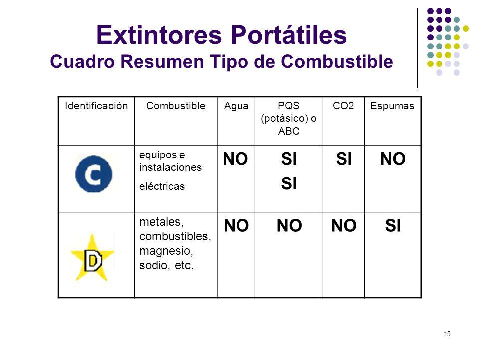 15 Extintores Portátiles Cuadro Resumen Tipo de Combustible IdentificaciónCombustibleAguaPQS (potásico) o ABC CO2Espumas equipos e instalaciones eléct