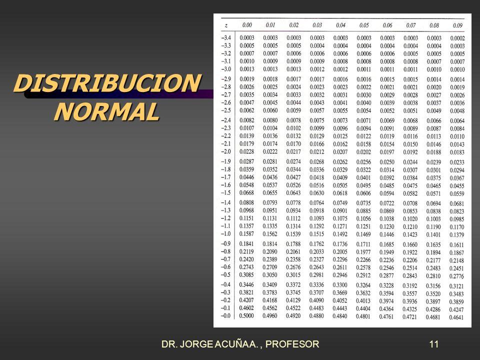 DR. JORGE ACUÑA A., PROFESOR10 DISTRIBUCION NORMAL SOLUCION P(1.90 x 2.06)=? La probabilidad de que un producto pese entre 1.90 y 2.06 Kg. es 0.8621.