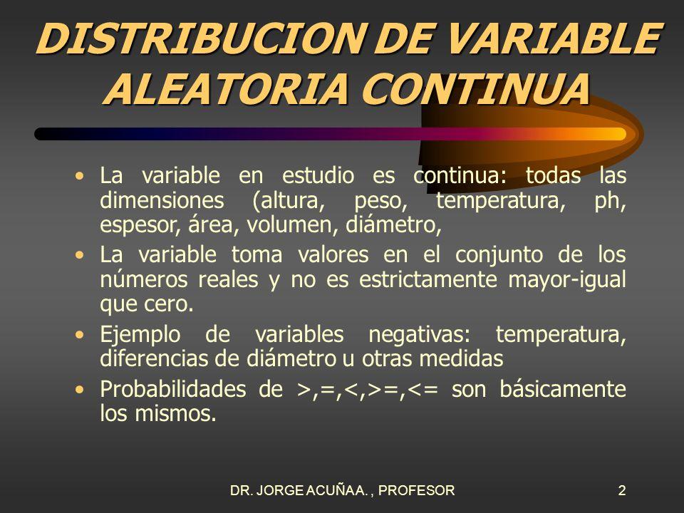 DR. JORGE ACUÑA A., PROFESOR1 UNIVERSIDAD LATINA DE COSTA RICA DISTRIBUCION NORMAL