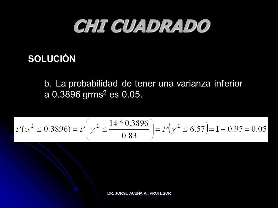 DR. JORGE ACUÑA A., PROFESOR CHI CUADRADO SOLUCIÓN b. La probabilidad de tener una varianza inferior a 0.3896 grms 2 es 0.05.
