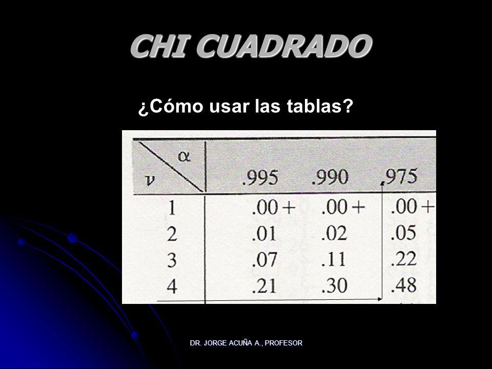 DR. JORGE ACUÑA A., PROFESOR CHI CUADRADO ¿Cómo usar las tablas?