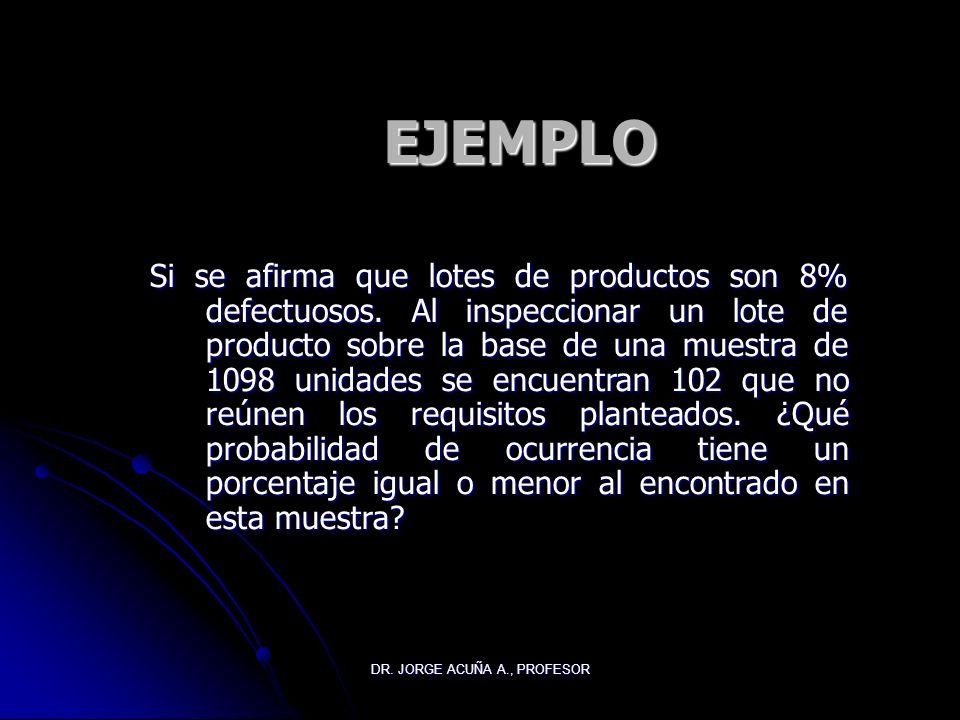 DR. JORGE ACUÑA A., PROFESOR DISTRIBUCION DE LAS PROPORCIONES MUESTRALES Error estándar de la distribución muestral de proporciones es: Factor de corr