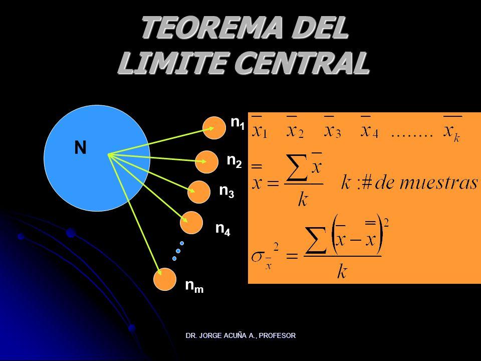 DR. JORGE ACUÑA A., PROFESOR CONCEPTOS Distribución muestral es una lista de todos los valores posibles para un estadístico y la probabilidad asociada