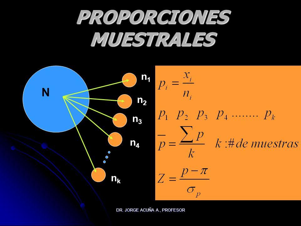 DR. JORGE ACUÑA A., PROFESOR PROPORCIONES MUESTRALES n1n1 n2n2 n3n3 n4n4 nknk N