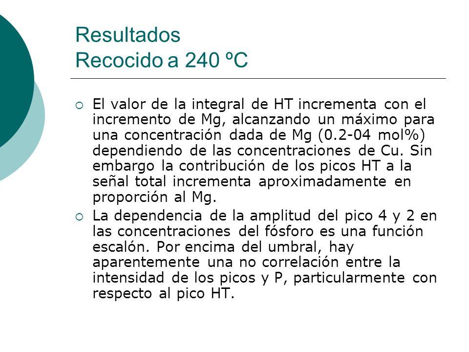 Resultados Recocido a 240 ºC El valor de la integral de HT incrementa con el incremento de Mg, alcanzando un máximo para una concentración dada de Mg