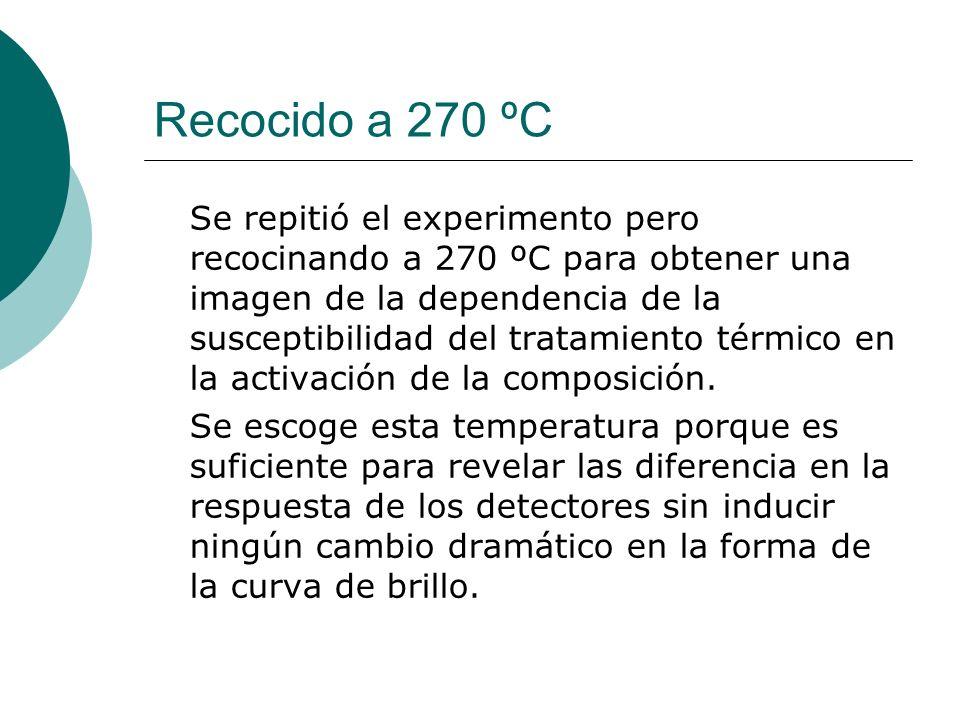 Recocido a 270 ºC Se repitió el experimento pero recocinando a 270 ºC para obtener una imagen de la dependencia de la susceptibilidad del tratamiento