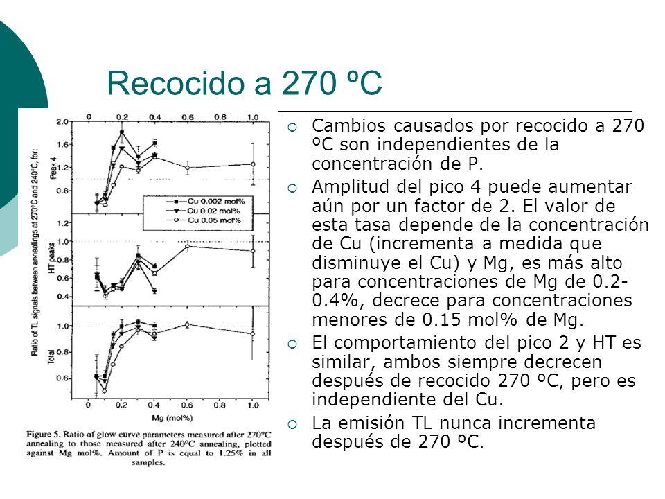 Recocido a 270 ºC Cambios causados por recocido a 270 ºC son independientes de la concentración de P. Amplitud del pico 4 puede aumentar aún por un fa