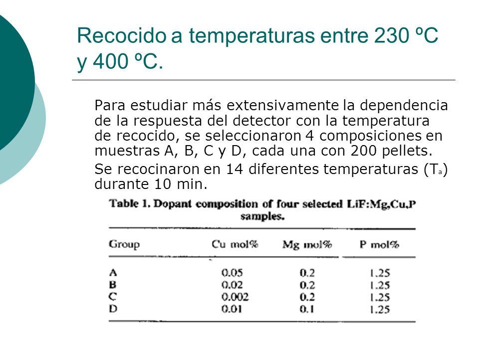 Recocido a temperaturas entre 230 ºC y 400 ºC. Para estudiar más extensivamente la dependencia de la respuesta del detector con la temperatura de reco