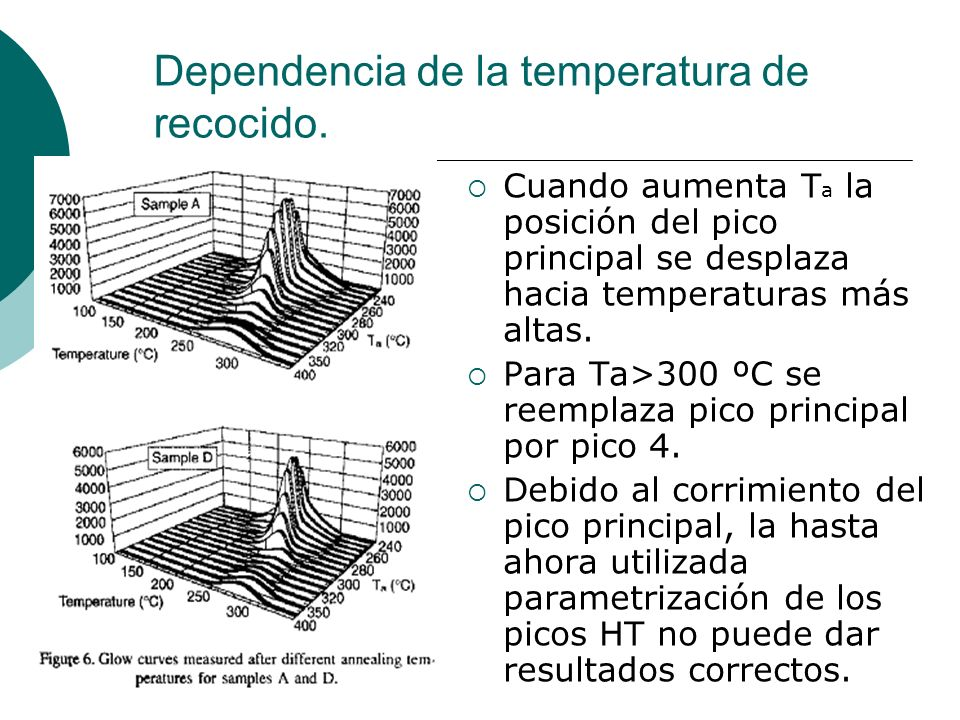 Dependencia de la temperatura de recocido. Cuando aumenta T a la posición del pico principal se desplaza hacia temperaturas más altas. Para Ta>300 ºC