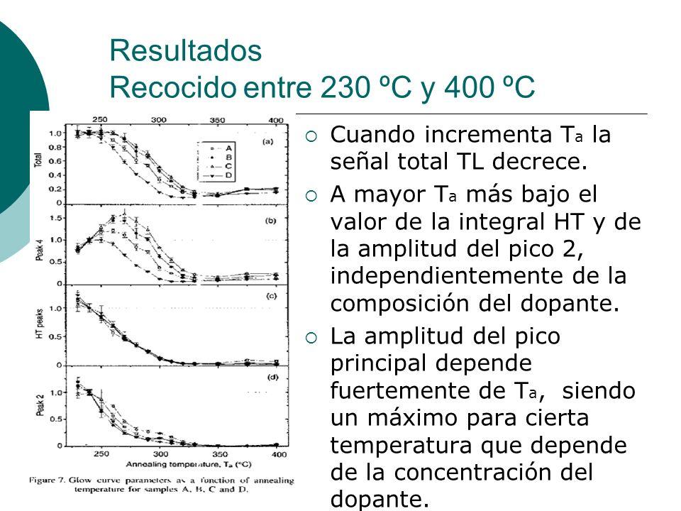 Resultados Recocido entre 230 ºC y 400 ºC Cuando incrementa T a la señal total TL decrece. A mayor T a más bajo el valor de la integral HT y de la amp