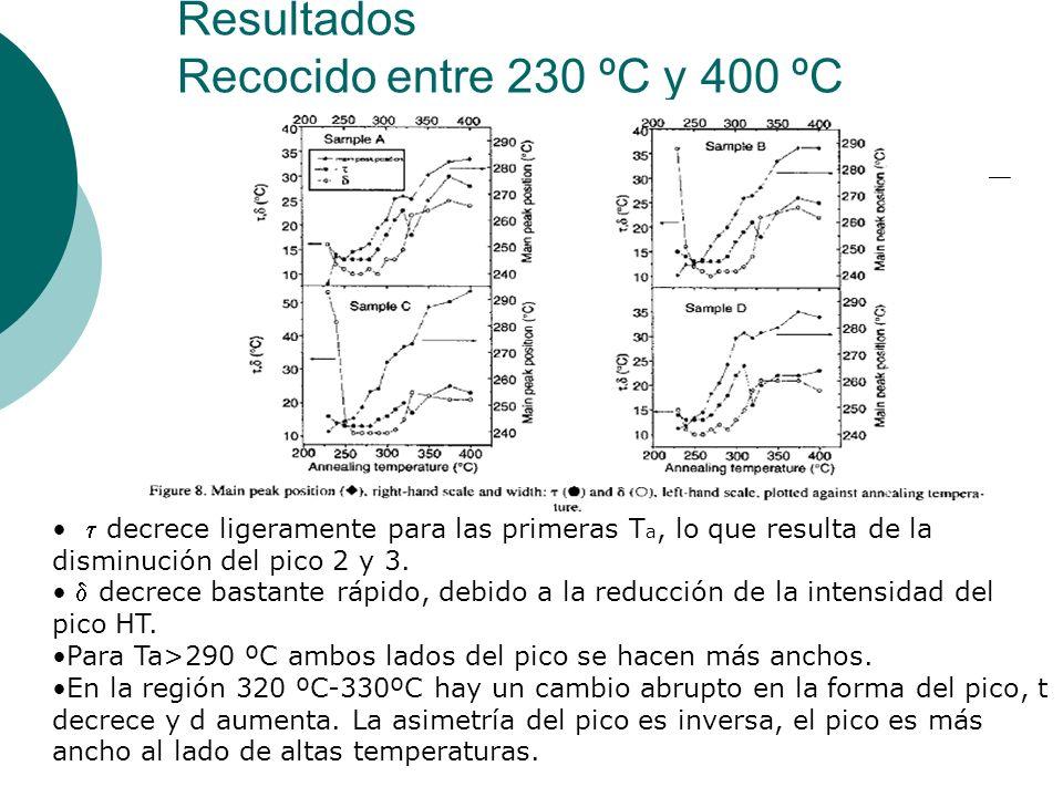 Resultados Recocido entre 230 ºC y 400 ºC decrece ligeramente para las primeras T a, lo que resulta de la disminución del pico 2 y 3. decrece bastante